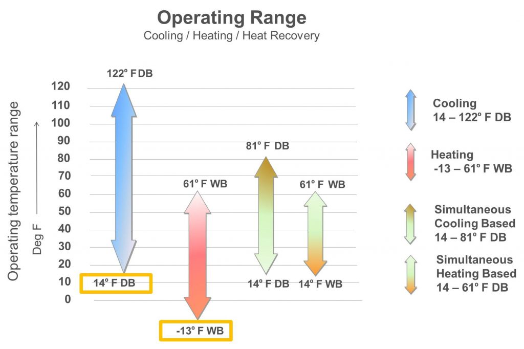LG Operating Range